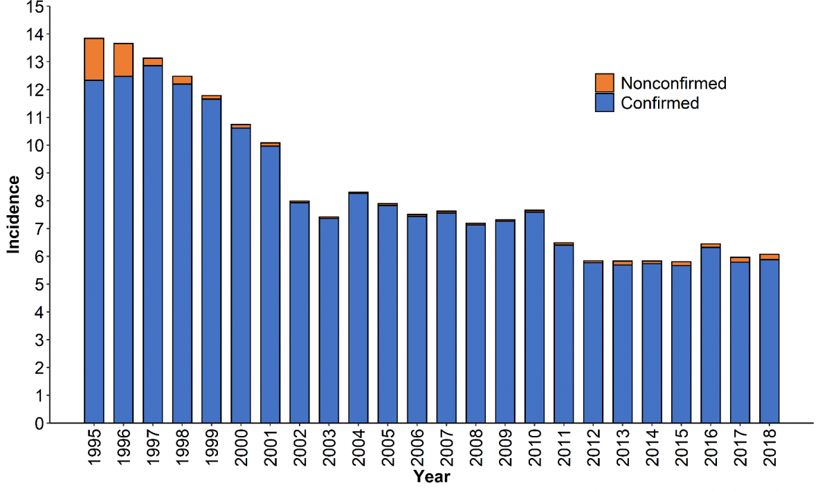 Giardia outbreaks in the us - A pinworms esetében ellenőrizve, Giardia outbreaks in the us